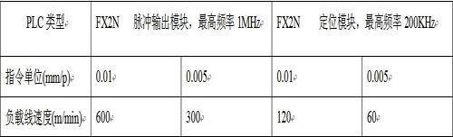 算指令單位取值與負載線速度的關系