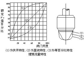 电子式精小型电动单座(套筒)调节阀