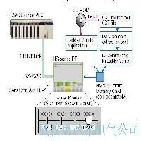 NS系列梯形圖監控軟件