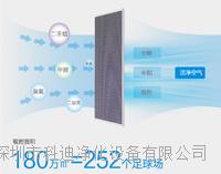 活性炭濾網,凈化器專用濾網,P-1000凈化器專用濾網,P-880專用濾網