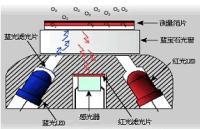 荧光法溶解氧仪