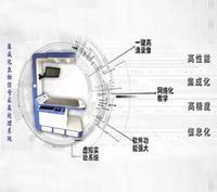 信息集成化生物信号采集处理系统一体机 DB-JCT