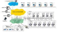 电能质量分析系统 电能质量分析系统