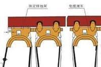 单极滑触线 HXPnR-H