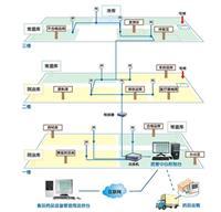 醫藥溫濕度監控系統 i500-THC