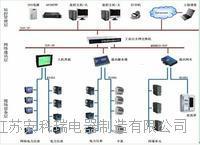 企业能源管理与能耗分析系统