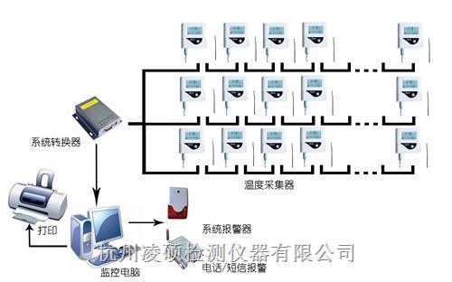 药房冷库温湿度监控系统